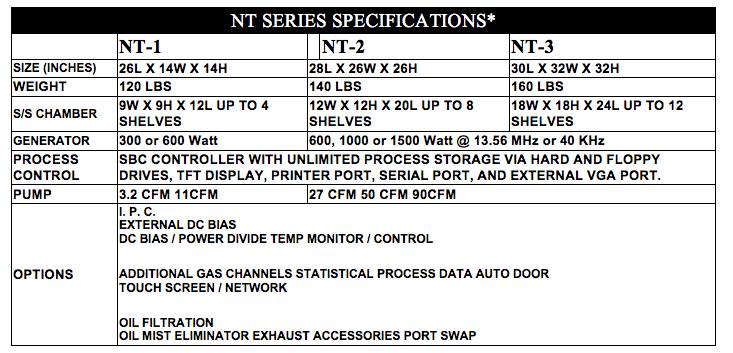 NT Series
